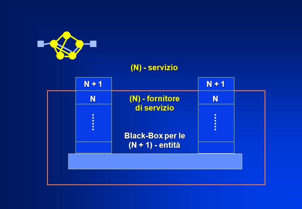 N + 1 N N (N) - servizio (N) - fornitore di servizio Black-Box per le (N + 1) - entità