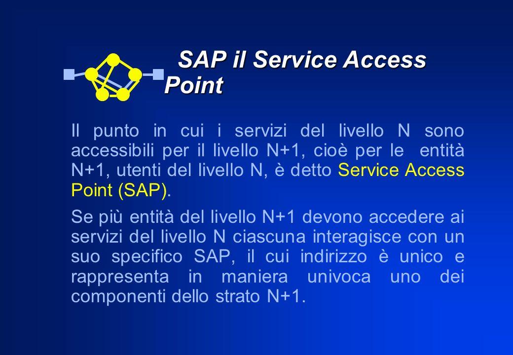 SAP il Service Access Point SAP il Service Access Point Il punto in cui i servizi del livello N sono accessibili per il livello N+1, cioè per le entità N+1, utenti del livello N, è detto Service Access Point (SAP).