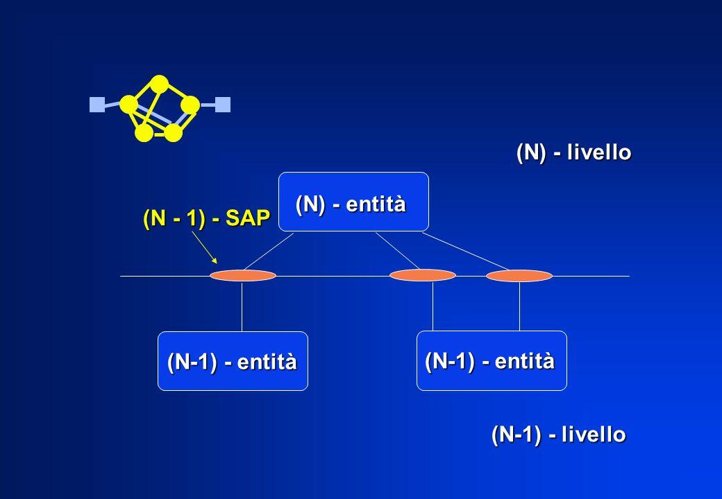 (N) - entità (N-1) - entità (N - 1) - SAP (N) - livello (N-1) - livello (N-1) - entità