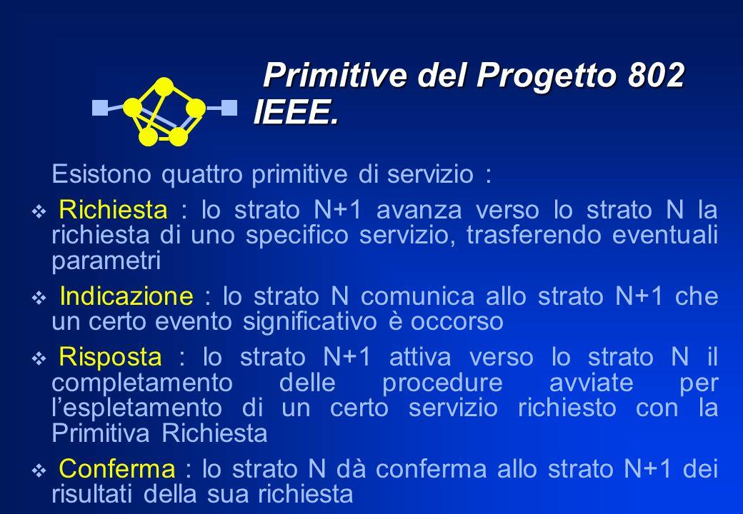 Primitive del Progetto 802 IEEE. Primitive del Progetto 802 IEEE. Esistono quattro primitive di servizio : Richiesta : lo strato N+1 avanza verso lo s