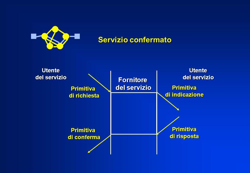 Fornitore del servizio Utente Utente Primitiva di richiesta Primitiva di conferma Primitiva di indicazione Primitiva di risposta Servizio confermato