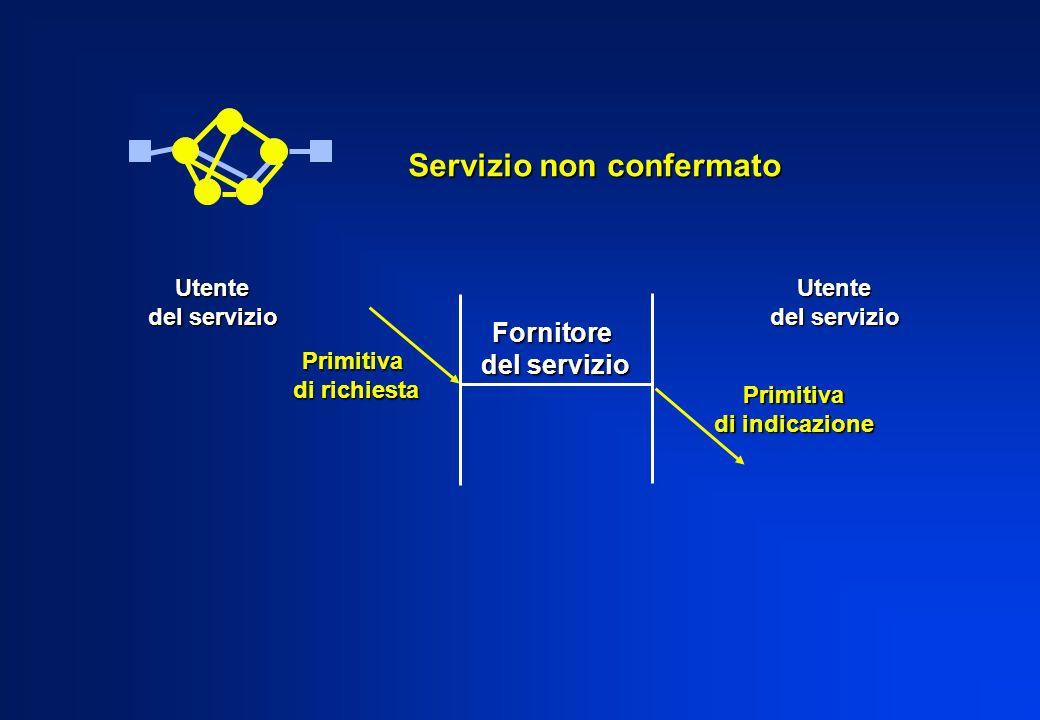 Fornitore del servizio Utente Utente Servizio non confermato Primitiva di richiesta Primitiva di indicazione