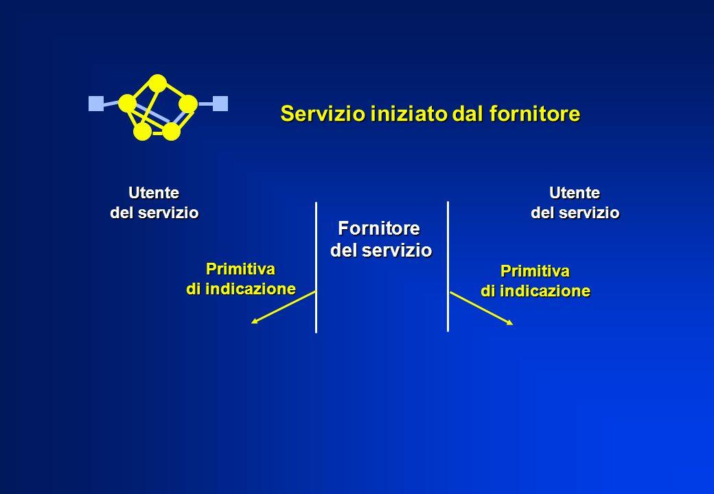 Fornitore del servizio Utente Utente Servizio iniziato dal fornitore Primitiva di indicazione Primitiva