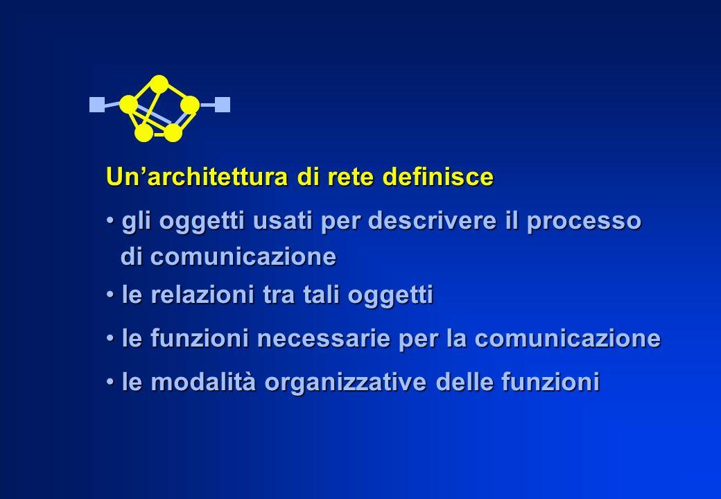 Unarchitettura di rete definisce gli oggetti usati per descrivere il processo gli oggetti usati per descrivere il processo di comunicazione di comunic