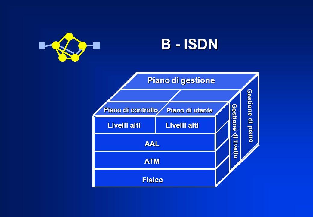 B - ISDN Piano di gestione Piano di controllo Piano di utente Livelli alti AAL ATM Fisico Gestione di livello Gestione di piano Livelli alti