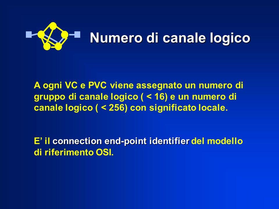 Numero di canale logico A ogni VC e PVC viene assegnato un numero di gruppo di canale logico ( < 16) e un numero di canale logico ( < 256) con significato locale.