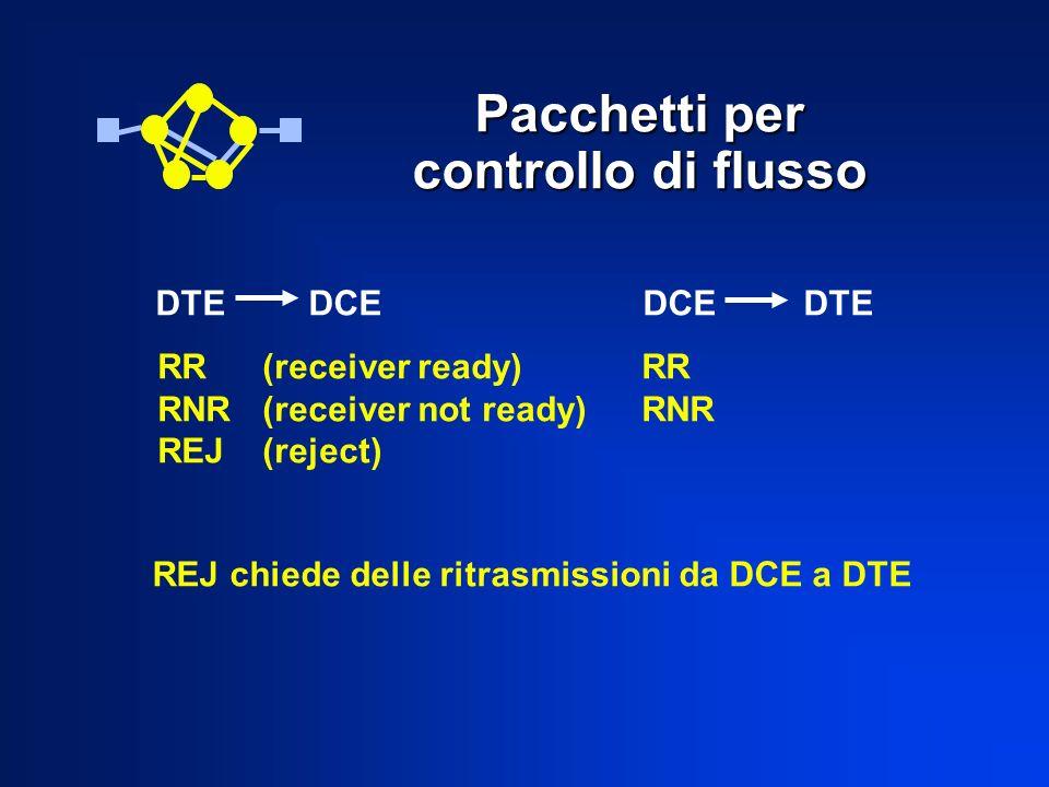 Pacchetti per controllo di flusso DTE DCE DCE DTE RR(receiver ready) RNR(receiver not ready) REJ(reject) RR RNR REJ chiede delle ritrasmissioni da DCE