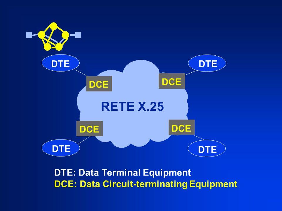 Pacchetti di apertura Indirizzi Due possibilità (selezionate nel campo GFI): raccomandazione E.164 (numerazione ISDN) raccomandazione X.121 figure formati indirizzi