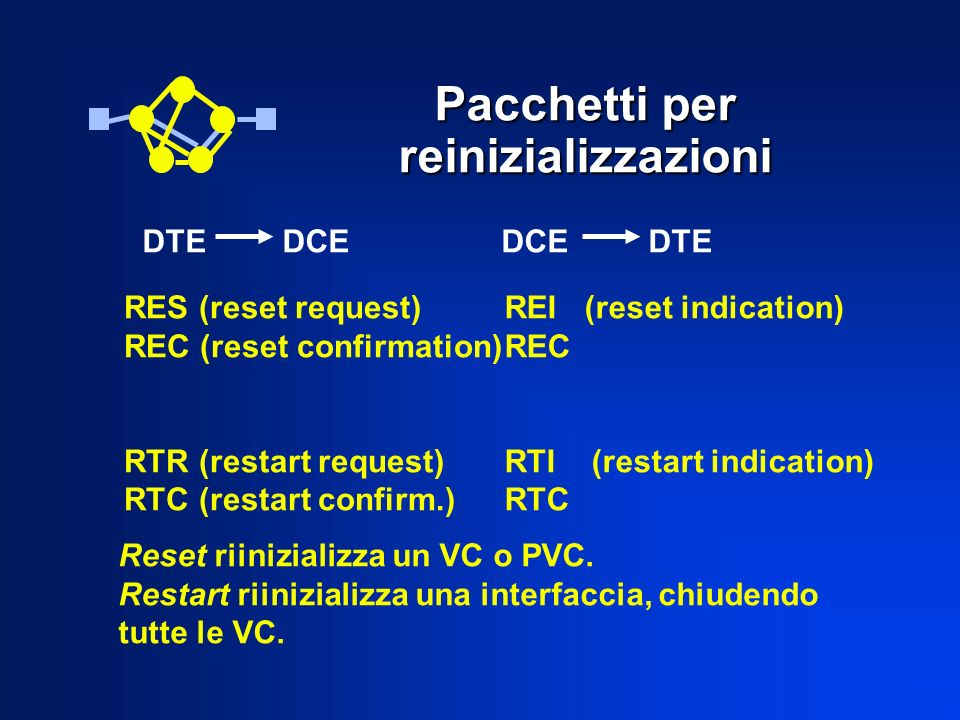 Pacchetti per reinizializzazioni DTE DCE DCE DTE RES (reset request) REC (reset confirmation) RTR (restart request) RTC (restart confirm.) REI (reset indication) REC RTI (restart indication) RTC Reset riinizializza un VC o PVC.
