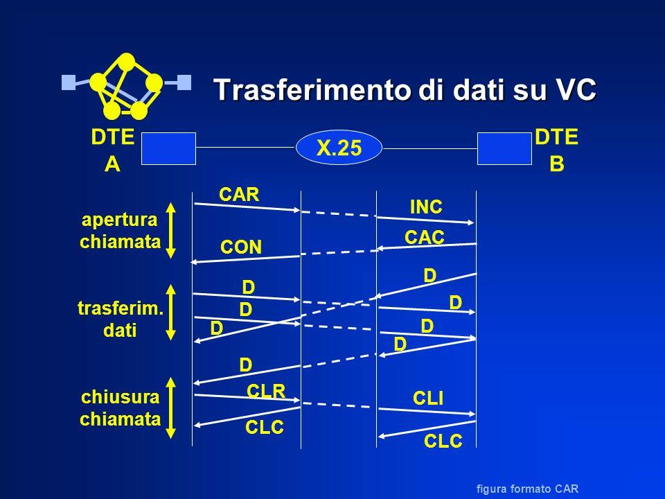 Trasferimento di dati su VC X.25 DTE A DTE B CAR INC CON CAC D D D D D D D D CLR CLC CLI CLC apertura chiamata trasferim. dati chiusura chiamata figur
