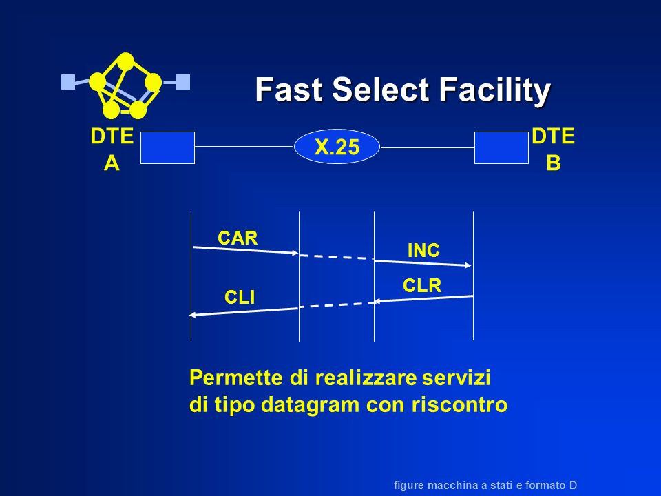 Fast Select Facility X.25 DTE A DTE B CAR INC CLI CLR Permette di realizzare servizi di tipo datagram con riscontro figure macchina a stati e formato