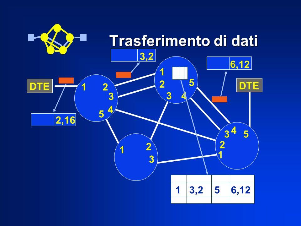 Trasferimento di dati DTE 12 3 4 5 1212 34 5 1 2 3 1 2 3 4 5 3,2 6,12 1 3,2 5 6,12 2,16