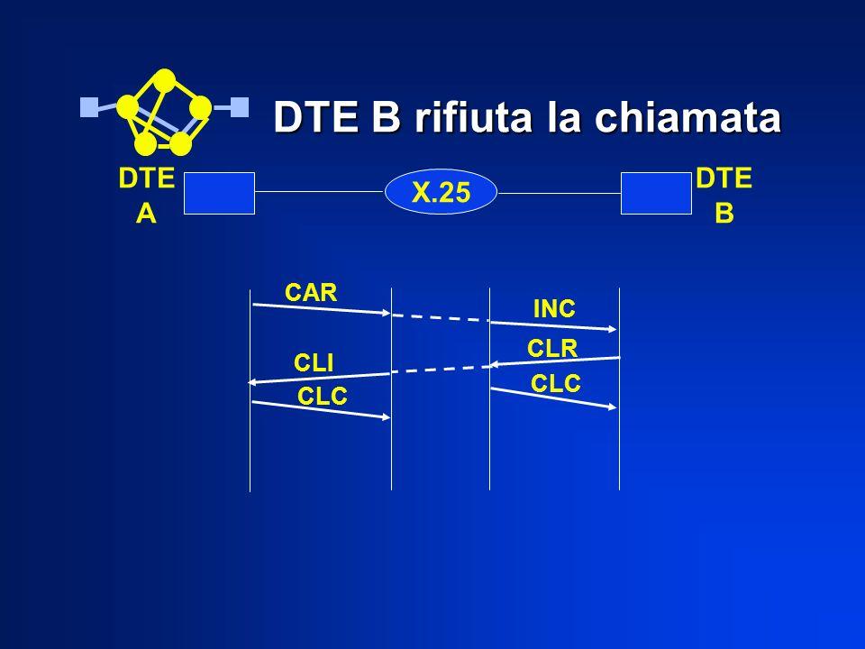 DTE B rifiuta la chiamata X.25 DTE A DTE B CAR INC CLI CLR CLC