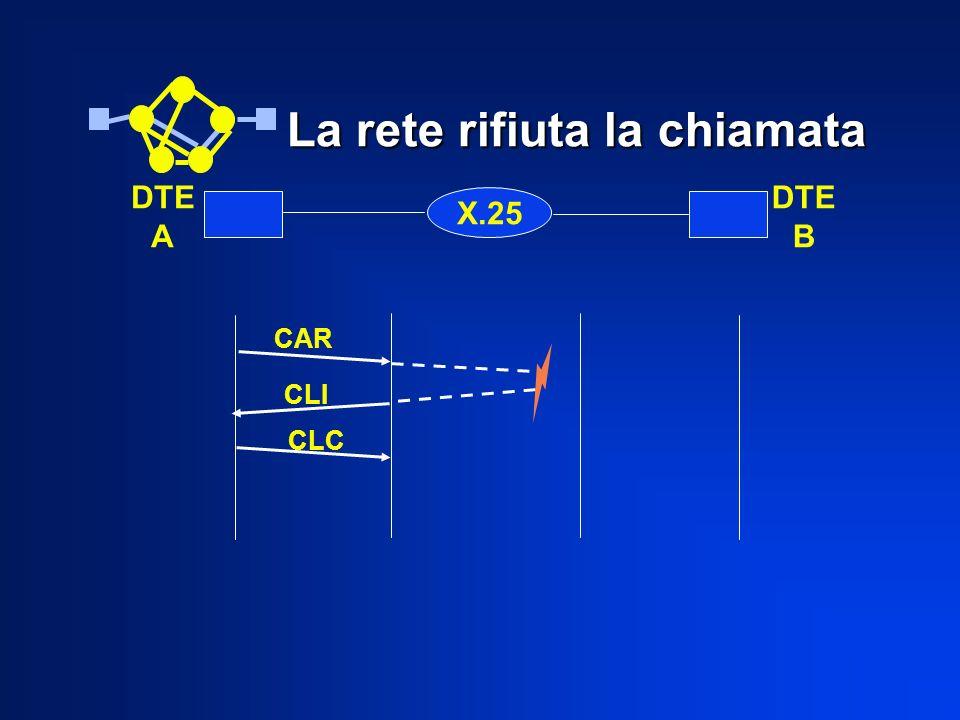 La rete rifiuta la chiamata X.25 DTE A DTE B CAR CLI CLC