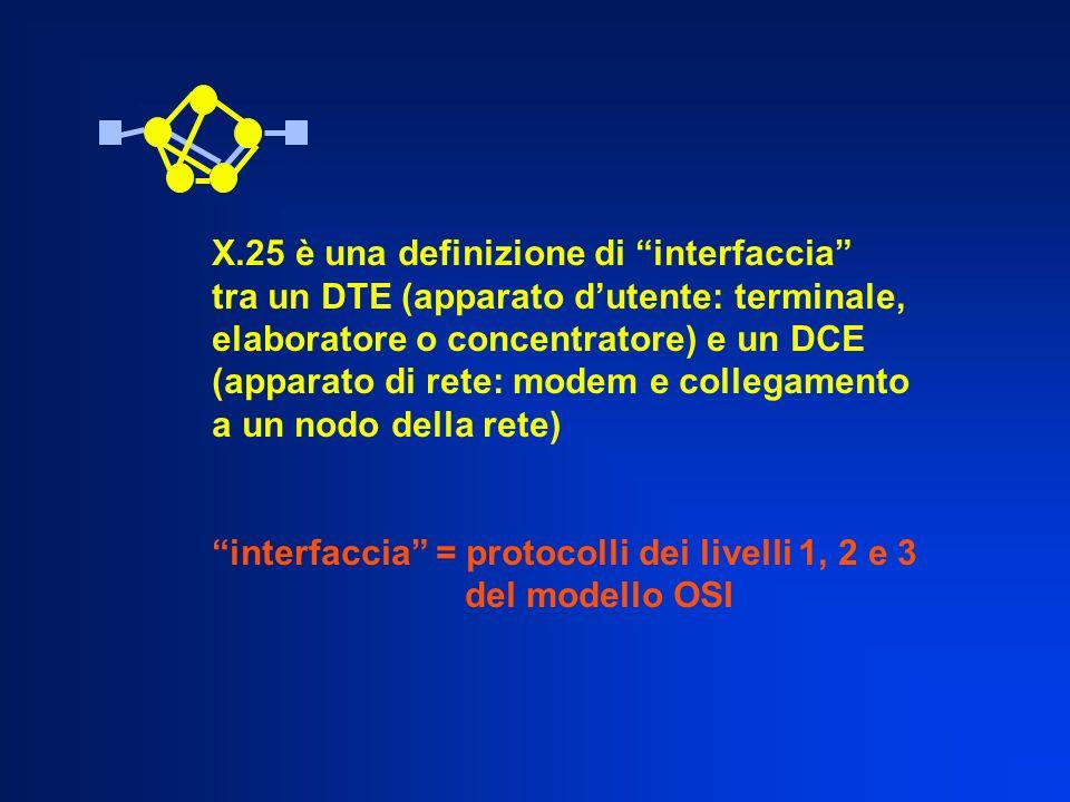 X.25 è una definizione di interfaccia tra un DTE (apparato dutente: terminale, elaboratore o concentratore) e un DCE (apparato di rete: modem e collegamento a un nodo della rete) interfaccia = protocolli dei livelli 1, 2 e 3 del modello OSI