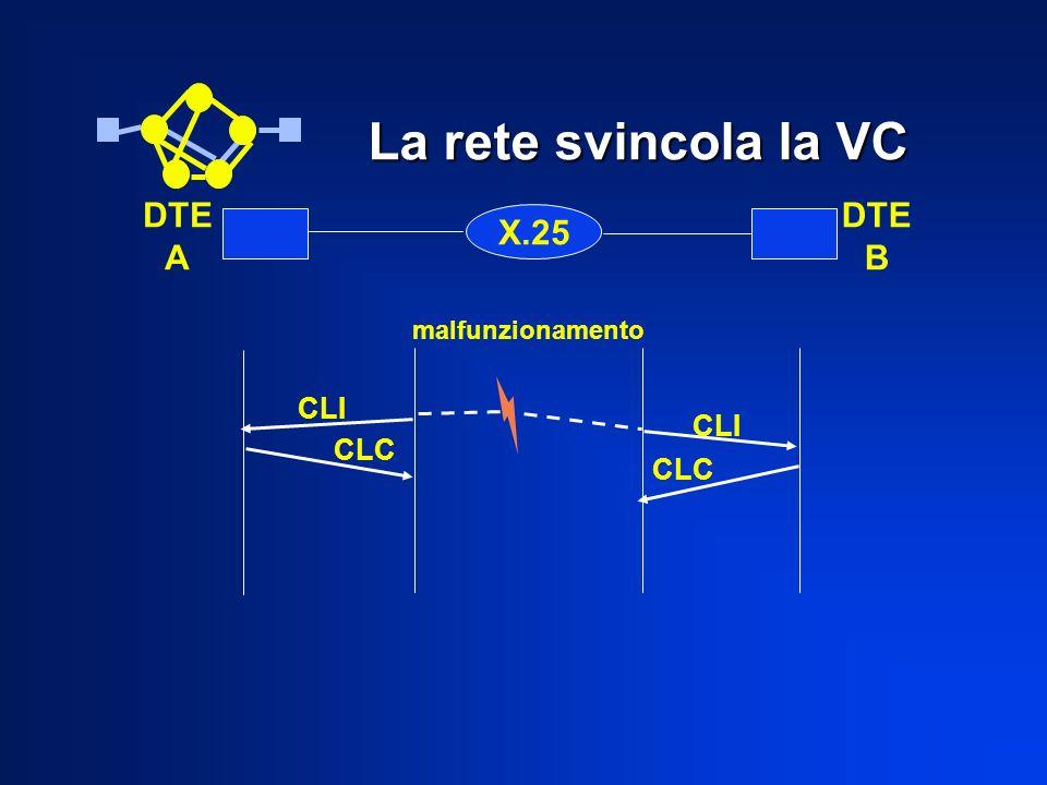La rete svincola la VC X.25 DTE A DTE B CLI CLC CLI CLC malfunzionamento