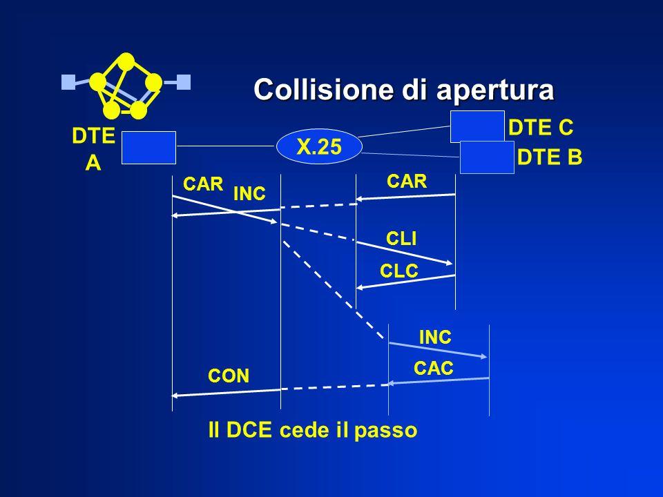 DTE C Collisione di apertura X.25 DTE A DTE B INC CAR CLI CLC INC CON CAC Il DCE cede il passo