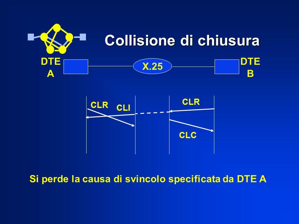 Collisione di chiusura X.25 DTE A DTE B CLR CLC CLI CLR Si perde la causa di svincolo specificata da DTE A