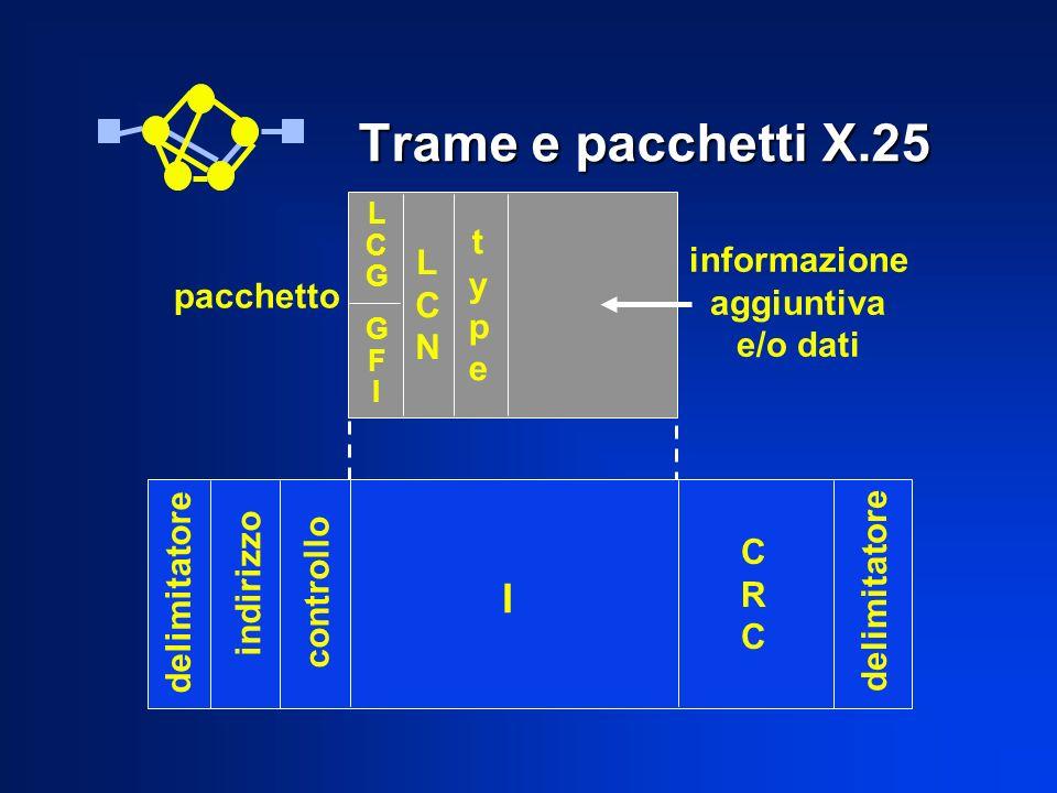 Trame e pacchetti X.25 pacchetto informazione aggiuntiva e/o dati LCGLCG GFIGFI LCNLCN typetype delimitatore indirizzo controllo I CRCCRC delimitatore