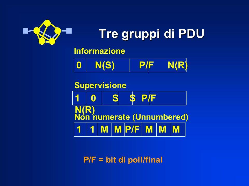 Tre gruppi di PDU 0 N(S) P/F N(R) 1 0 S S P/F N(R) 1 1 M M P/F M M M Informazione Supervisione Non numerate (Unnumbered) P/F = bit di poll/final