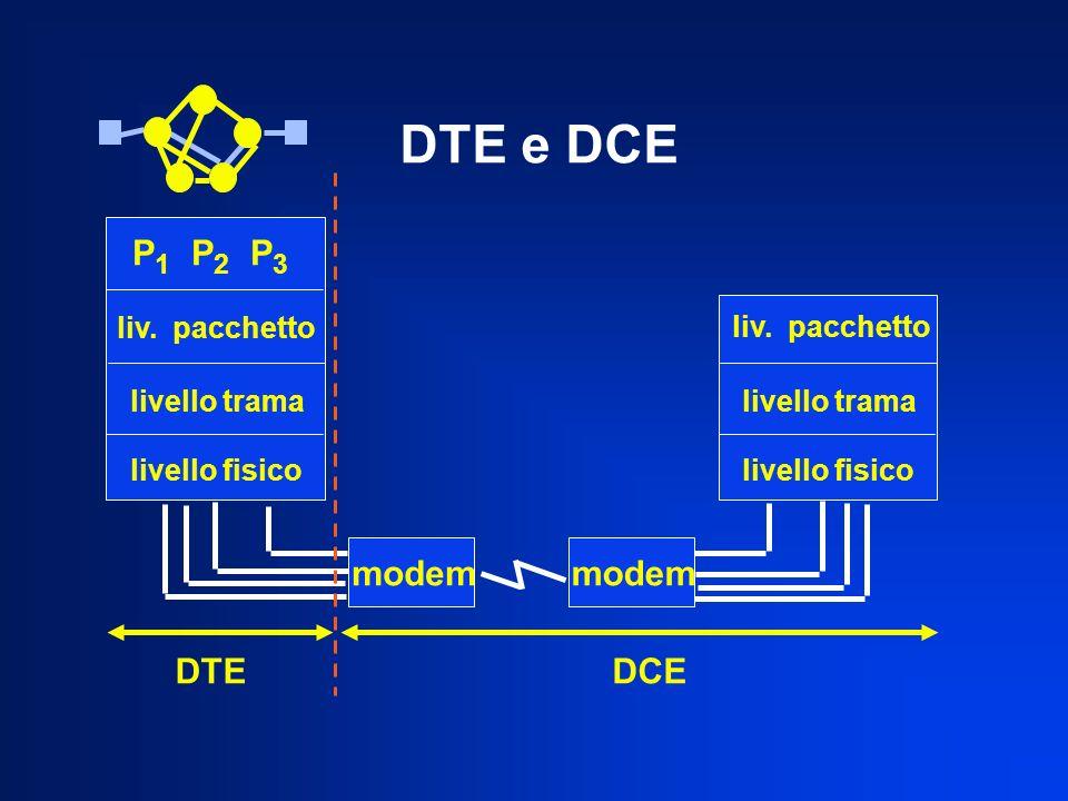 P 1 P 2 P 3 liv. pacchetto livello trama livello fisico modem livello fisico livello trama liv. pacchetto DTEDCE DTE e DCE