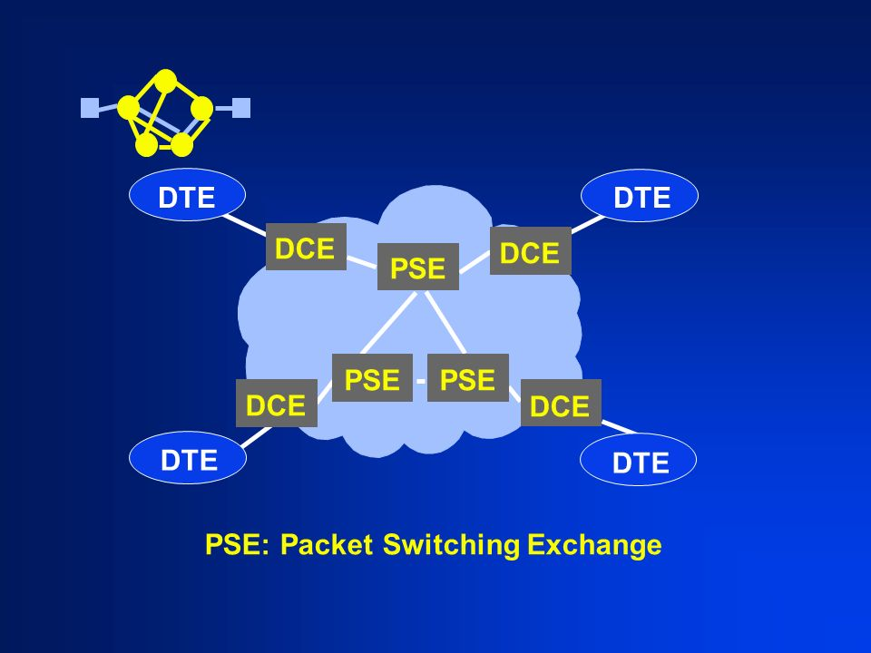 DTE PSE: Packet Switching Exchange DCE PSE