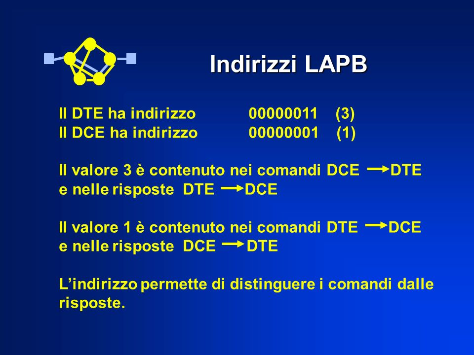 Indirizzi LAPB Il DTE ha indirizzo 00000011 (3) Il DCE ha indirizzo00000001 (1) Il valore 3 è contenuto nei comandi DCE DTE e nelle risposte DTE DCE Il valore 1 è contenuto nei comandi DTE DCE e nelle risposte DCE DTE Lindirizzo permette di distinguere i comandi dalle risposte.