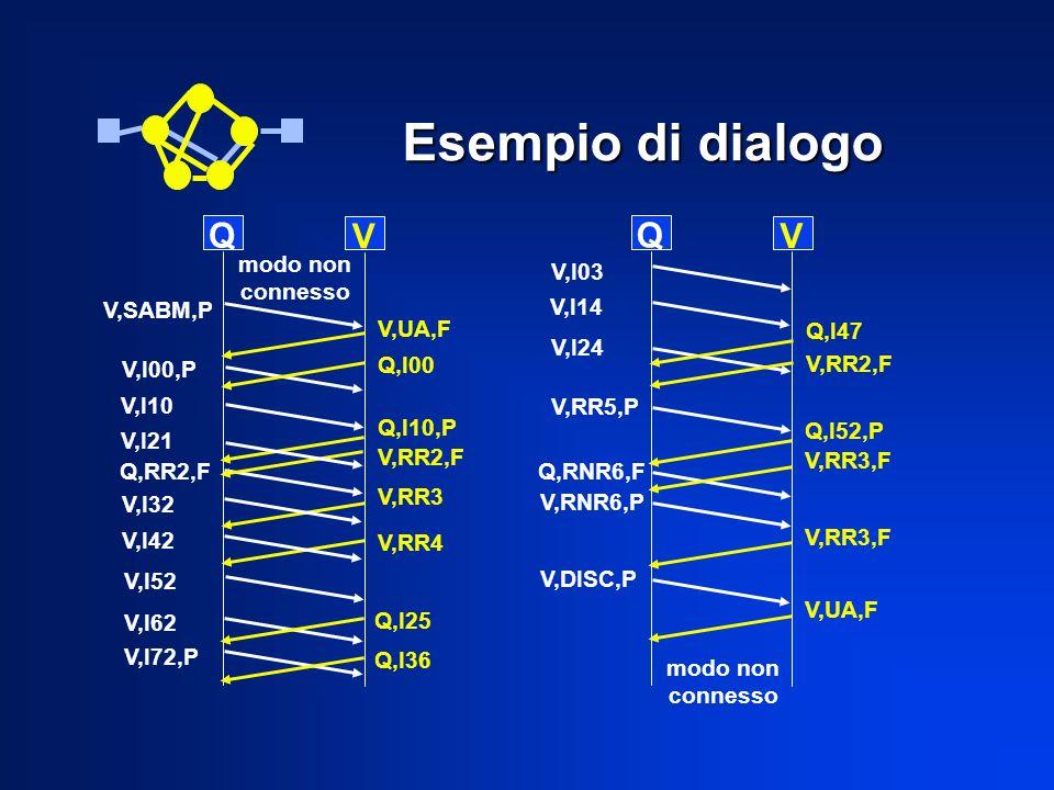 Q V Q V V,UA,F Q,I00 V,I10 V,I00,P V,I21 Q,I10,P V,RR2,F V,I32 V,I42 V,I52 V,I62 V,I72,P V,RR3 V,RR4 Q,I25 Q,I36 V,I03 V,I14 V,I24 Q,I47 V,RR2,F V,RR5,P Q,I52,P V,RR3,F Q,RNR6,F V,RNR6,P V,RR3,F V,DISC,P V,UA,F V,SABM,P Esempio di dialogo modo non connesso modo non connesso Q,RR2,F