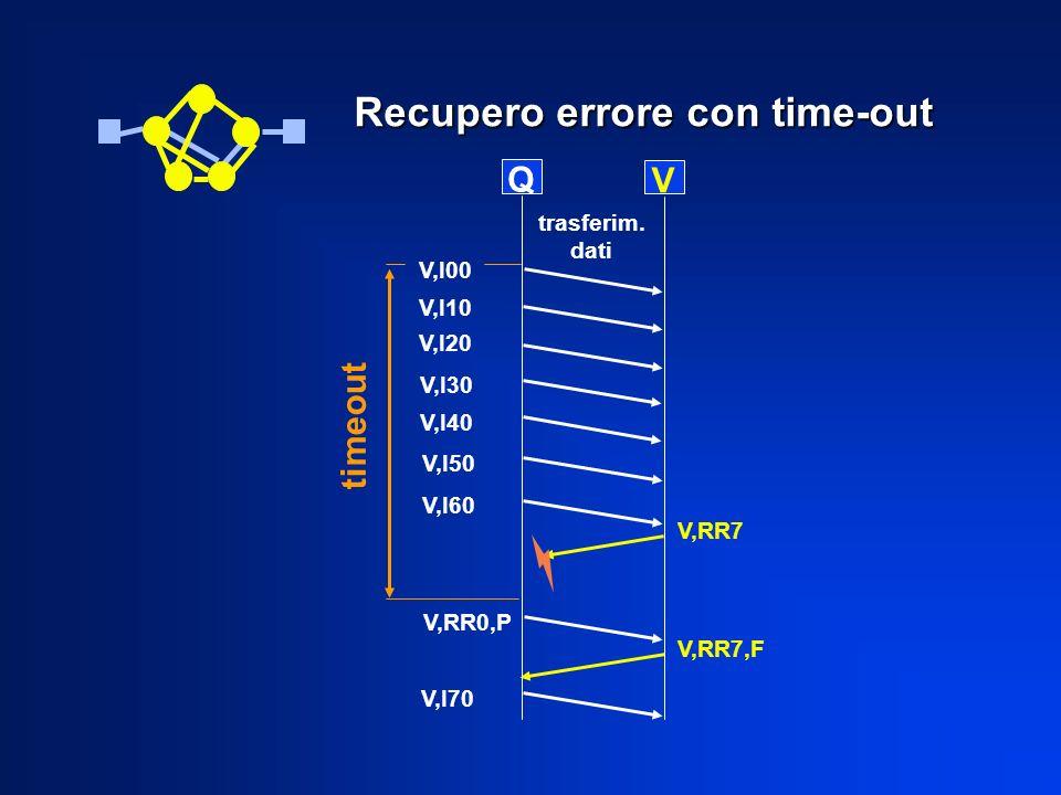 Recupero errore con time-out Q V V,I10 V,I00 V,I20 V,I30 V,I40 V,I50 V,I60 V,RR7 trasferim. dati timeout V,RR0,P V,RR7,F V,I70