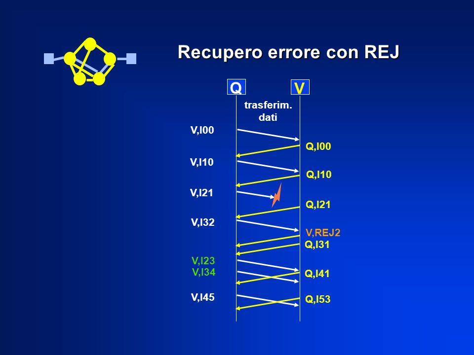 Q V Q,I00 V,I10 V,I00 V,I21 Q,I10 V,I32 V,I23 Q,I21 V,REJ2 Q,I31 Q,I41 trasferim. dati V,I34 V,I45 Q,I53 Recupero errore con REJ