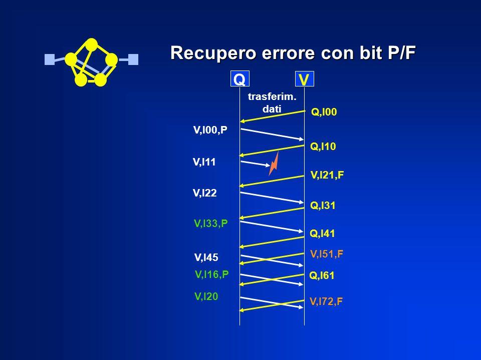 Q V Q,I10 V,I11 V,I00,P V,I22 V,I21,F V,I33,P V,I45 Q,I31 Q,I41 Q,I61 trasferim. dati V,I16,P V,I20 V,I72,F Recupero errore con bit P/F Q,I00 V,I51,F