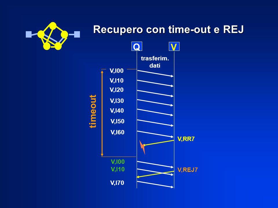 Recupero con time-out e REJ Q V V,I10 V,I00 V,I20 V,I30 V,I40 V,I50 V,I60 V,RR7 trasferim. dati timeout V,I00 V,REJ7 V,I70 V,I10