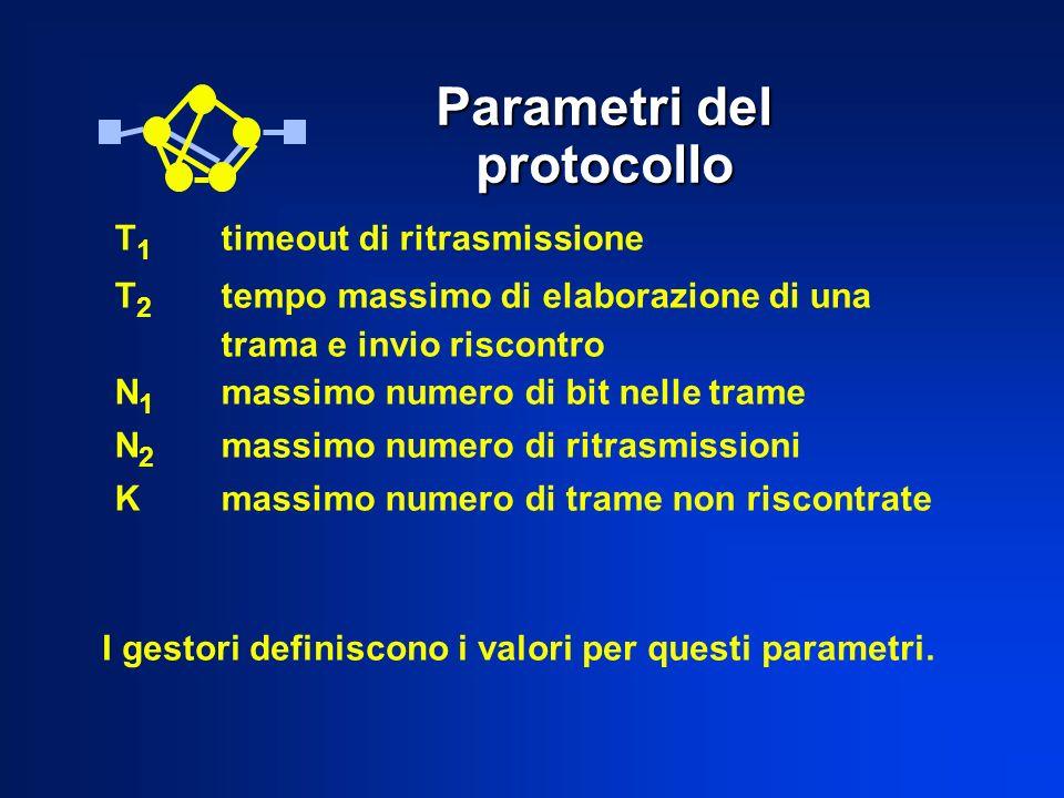 Parametri del protocollo T 1 timeout di ritrasmissione T 2 tempo massimo di elaborazione di una trama e invio riscontro N 1 massimo numero di bit nelle trame N 2 massimo numero di ritrasmissioni Kmassimo numero di trame non riscontrate I gestori definiscono i valori per questi parametri.