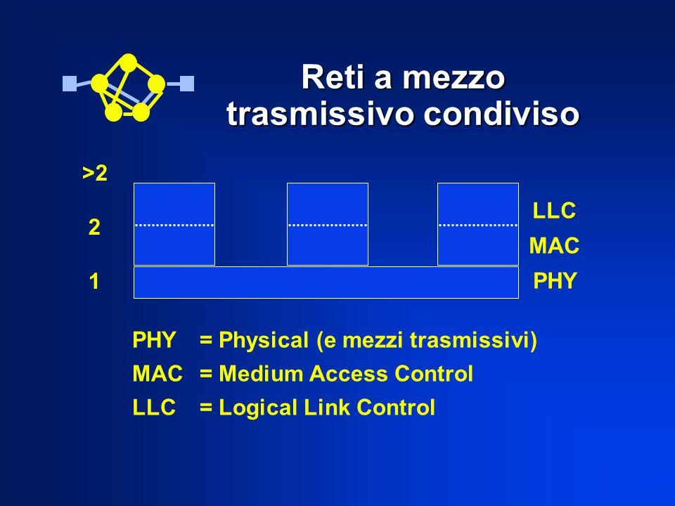 Reti a mezzo trasmissivo condiviso LLC MAC PHY >2 2 1 PHY= Physical (e mezzi trasmissivi) MAC= Medium Access Control LLC= Logical Link Control