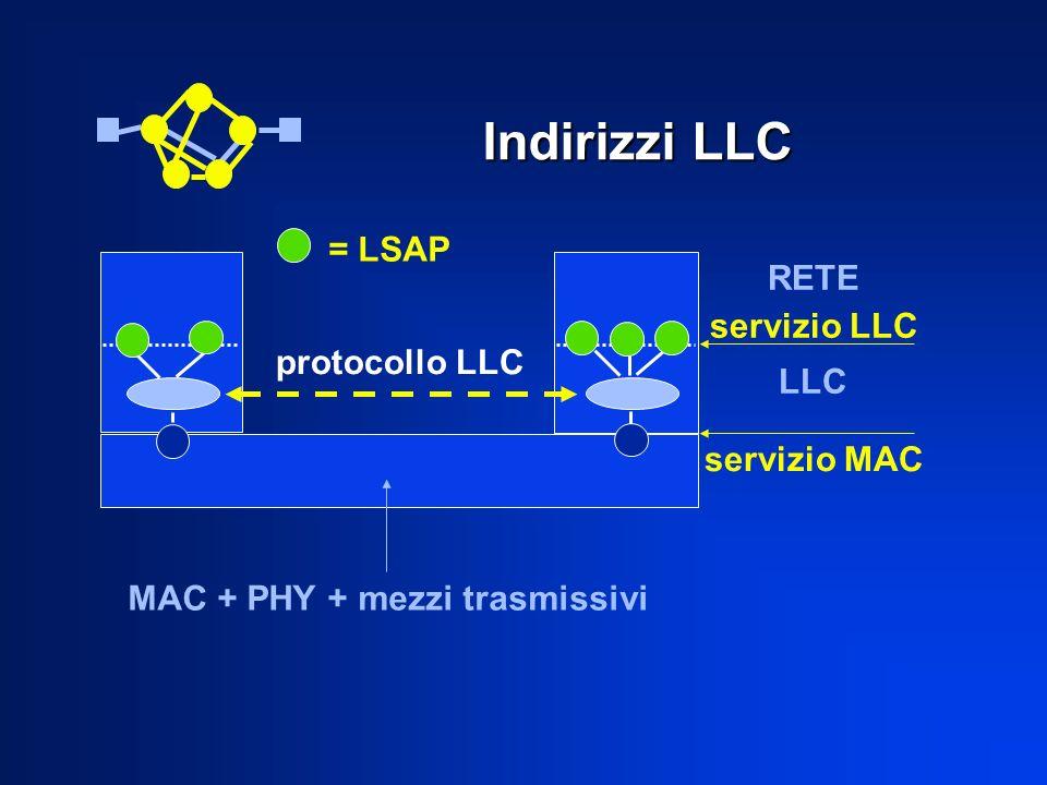 Indirizzi LLC RETE servizio LLC LLC protocollo LLC = LSAP MAC + PHY + mezzi trasmissivi servizio MAC