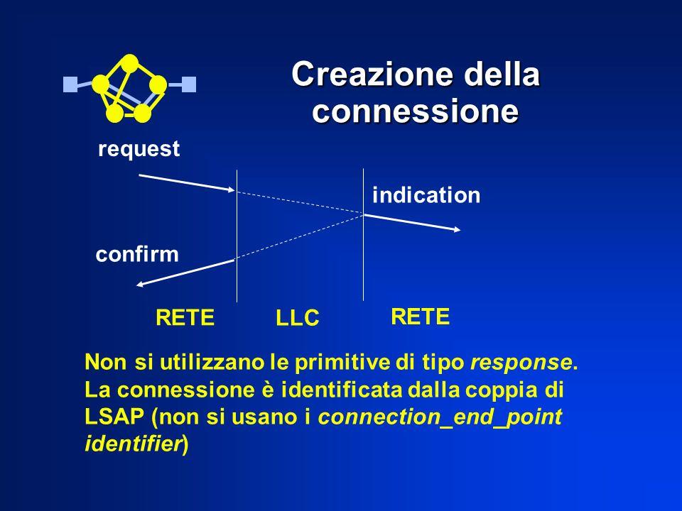 Creazione della connessione RETE LLC RETE indication request confirm Non si utilizzano le primitive di tipo response. La connessione è identificata da