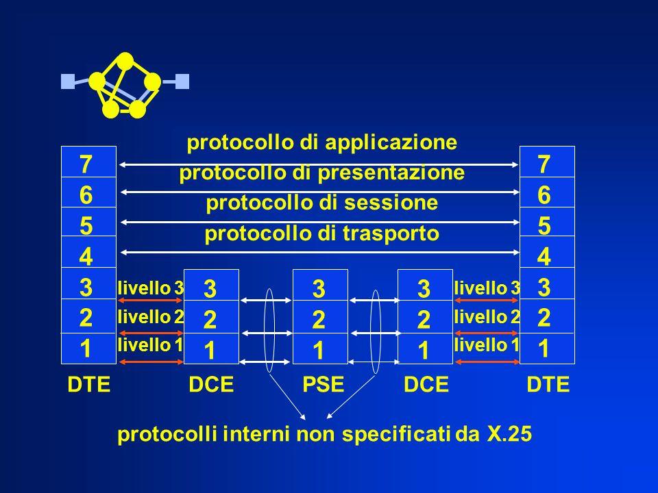 76543217654321 76543217654321 321321 321321 321321 livello 3 livello 2 livello 1 livello 3 livello 2 livello 1 DTE DCEPSEDCE protocollo di applicazione protocollo di presentazione protocollo di sessione protocollo di trasporto protocolli interni non specificati da X.25