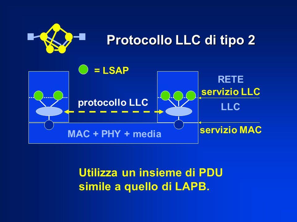 Protocollo LLC di tipo 2 RETE servizio LLC LLC protocollo LLC = LSAP MAC + PHY + media servizio MAC Utilizza un insieme di PDU simile a quello di LAPB.