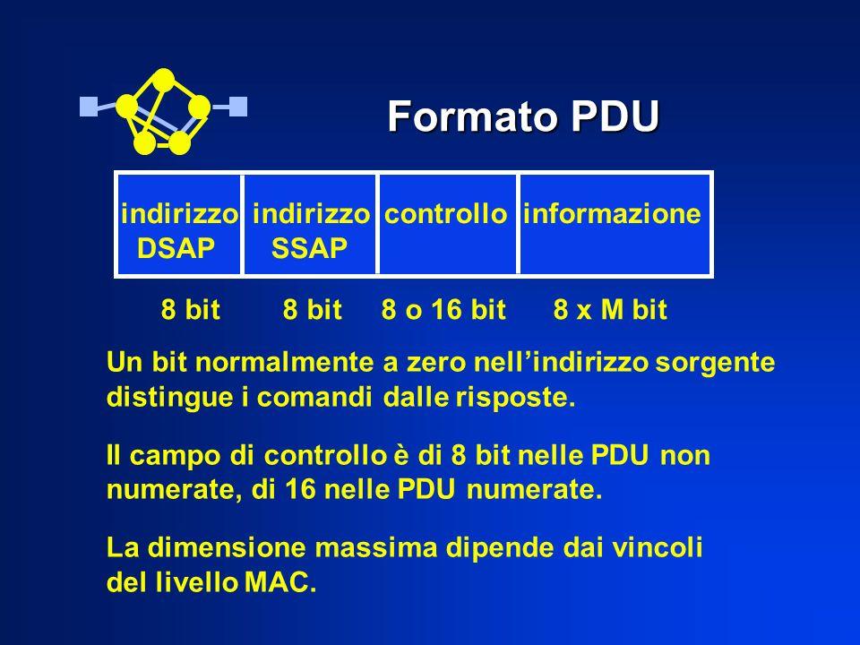Formato PDU indirizzo indirizzo controllo informazione DSAP SSAP 8 bit 8 bit 8 o 16 bit 8 x M bit Un bit normalmente a zero nellindirizzo sorgente dis