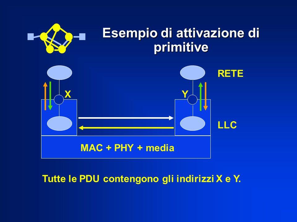 Esempio di attivazione di primitive MAC + PHY + media Tutte le PDU contengono gli indirizzi X e Y. X Y RETE LLC