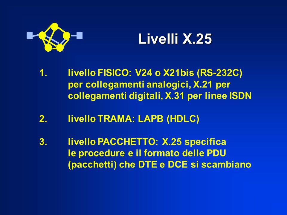 Livelli X.25 1.livello FISICO: V24 o X21bis (RS-232C) per collegamenti analogici, X.21 per collegamenti digitali, X.31 per linee ISDN 2. livello TRAMA