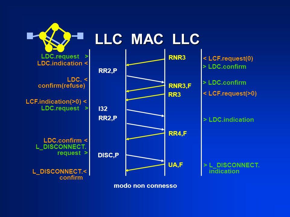 RR2,P RNR3 RNR3,F LLC MAC LLC LLC MAC LLC LDC.indication < < LCF.request(0) > LDC.confirm LDC.