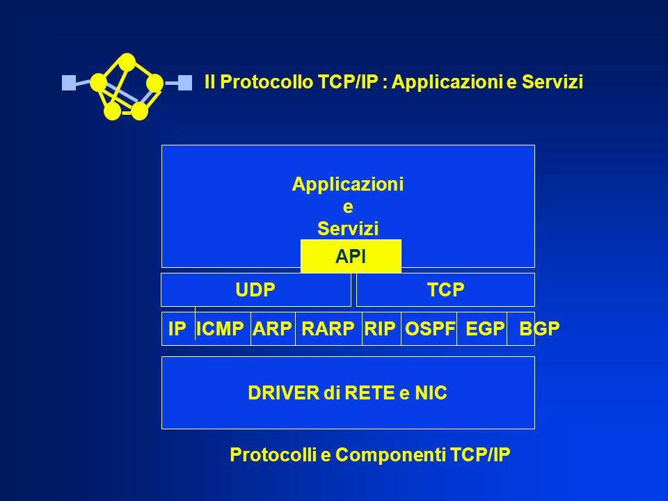 IP ICMP ARP RARP RIP OSPF EGP BGP UDPTCP DRIVER di RETE e NIC Applicazioni e Servizi Protocolli e Componenti TCP/IP Il Protocollo TCP/IP : Applicazion