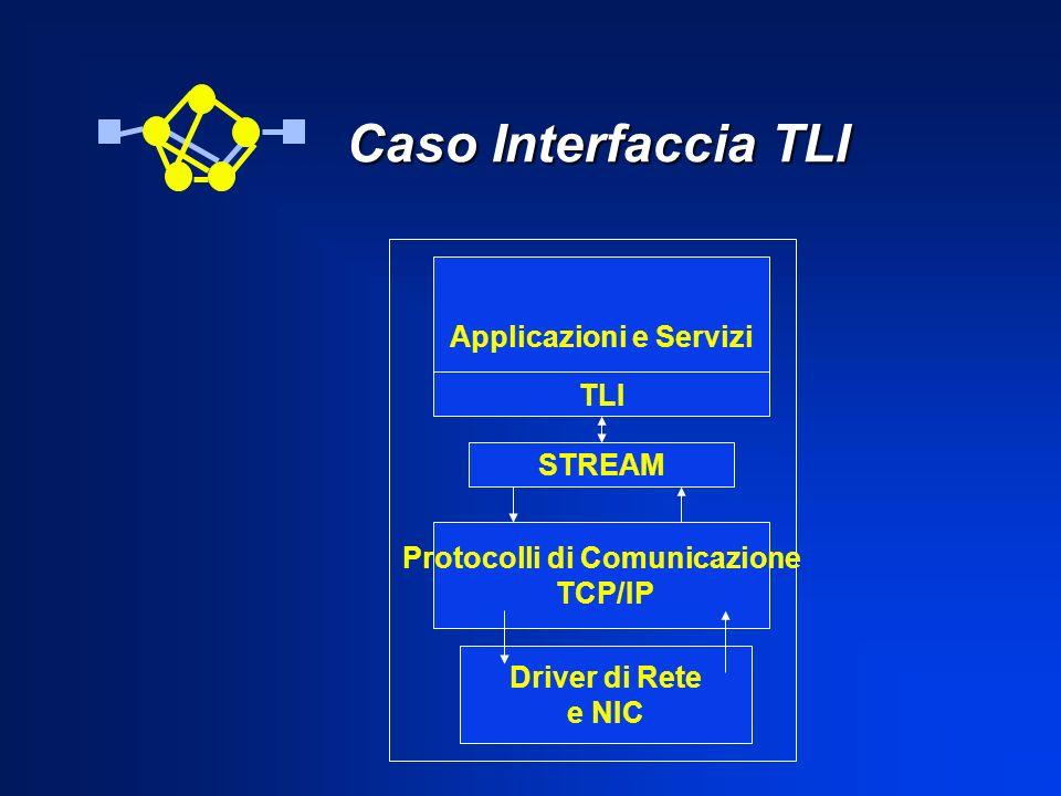 Caso Interfaccia TLI Caso Interfaccia TLI Applicazioni e Servizi TLI STREAM Protocolli di Comunicazione TCP/IP Driver di Rete e NIC