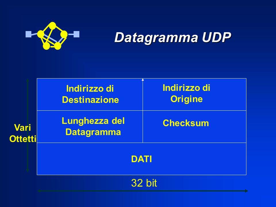 Datagramma UDP Datagramma UDP DATI Indirizzo di Destinazione Indirizzo di Origine Lunghezza del Datagramma Checksum 32 bit Vari Ottetti