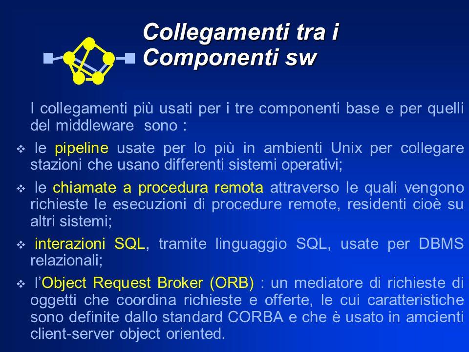 Collegamenti tra i Componenti sw I collegamenti più usati per i tre componenti base e per quelli del middleware sono : le pipeline usate per lo più in