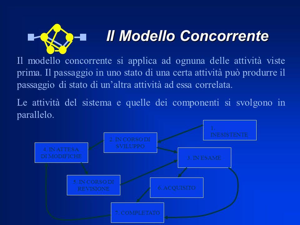 Il Modello Concorrente Il Modello Concorrente 2. IN CORSO DI SVILUPPO 5. IN CORSO DI REVISIONE 3. IN ESAME 4. IN ATTESA DI MODIFICHE 6. ACQUISITO 7. C