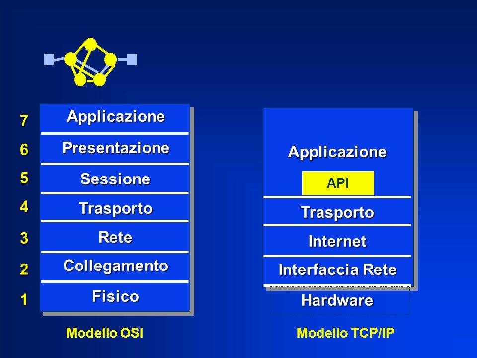 7654321 ApplicazionePresentazioneSessioneTrasportoReteCollegamentoFisico Modello OSI Applicazione Applicazione TrasportoInternet Interfaccia Rete Hard