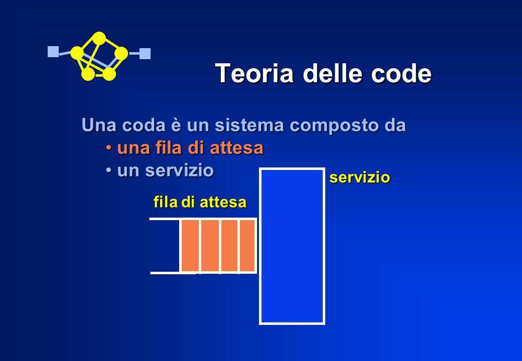 Teoria delle code Una coda è un sistema composto da una fila di attesa una fila di attesa un servizio un servizio fila di attesa servizio