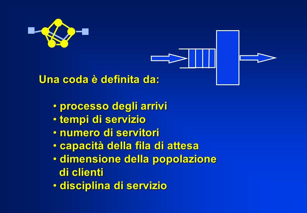 Una coda è definita da: processo degli arrivi processo degli arrivi tempi di servizio tempi di servizio numero di servitori numero di servitori capaci